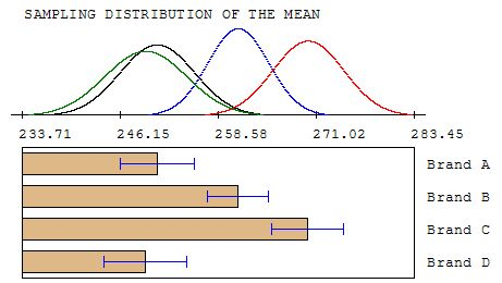 how to tell if a one-way anova is significant