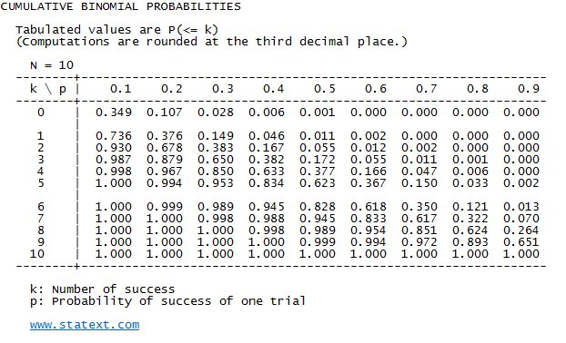 Binomial probabilities table search results calendar 2015 for 10 by 10 table