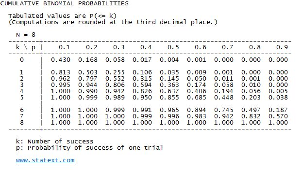 chap05 discrete probability distribution Chapter 1 discrete probability distributions 11 simulation of discrete  probabilities probability in this chapter, we shall first consider chance  experiments with.