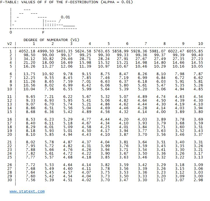 Statext easy statistics statistical probability tables for 1 to 10 table