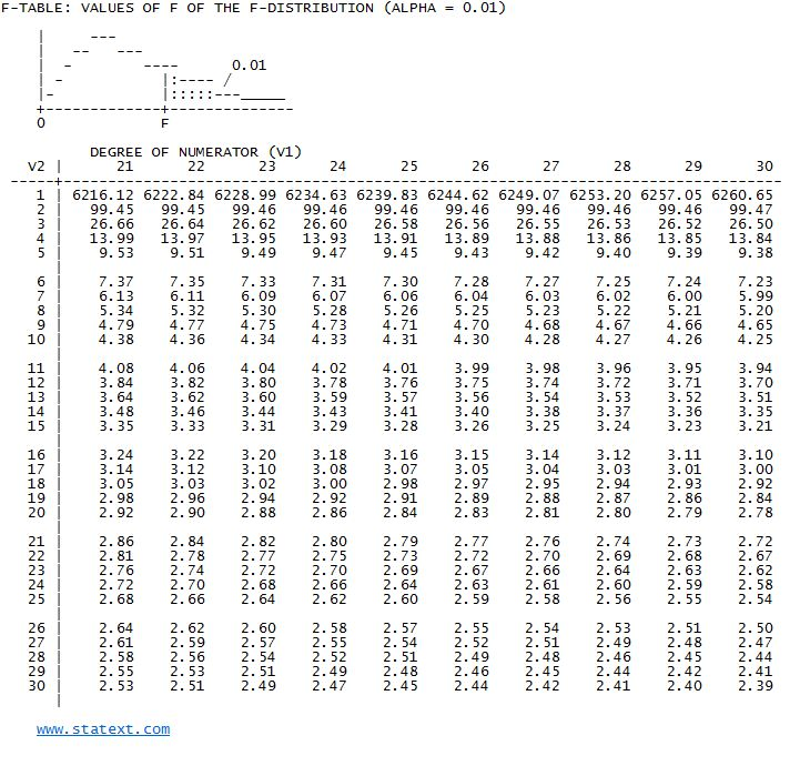 Worksheet Table From 21 To 25 statext easy statistics statistical probability tables