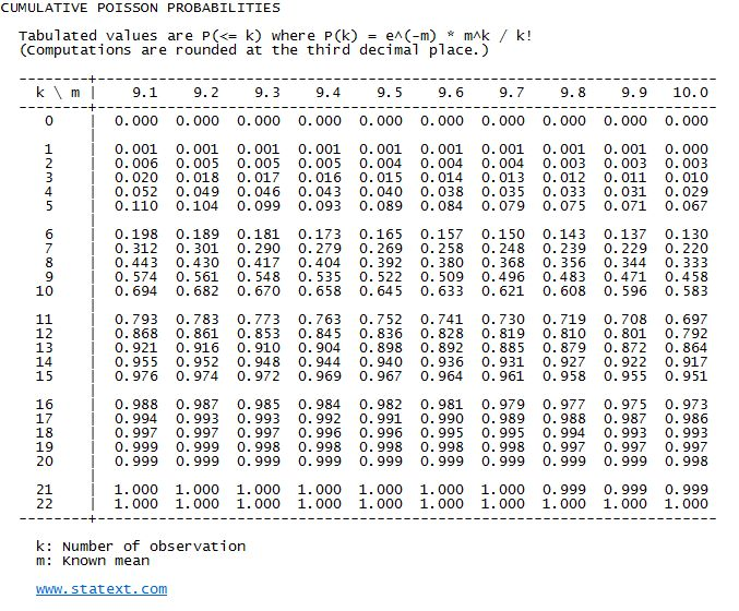 Statext easy statistics statistical probability tables - Poisson cumulative distribution table ...