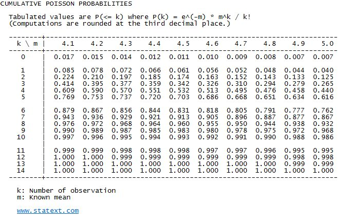 STATEXT: Easy Statistics - Statistical Probability Tables
