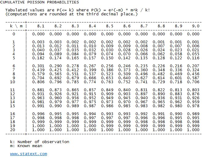 Amazing Binomial Table Pict Gallery - Best Image Engine - xnuvo.com