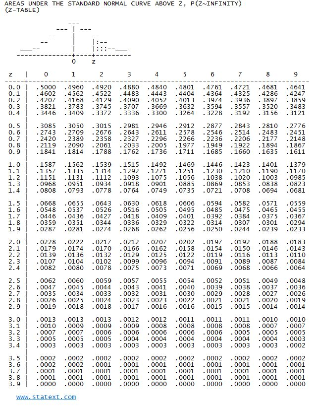 STATEXT - Statistical Probability Tables Z Table