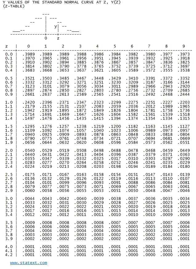 STATEXT - Statistical Probability Tables Z Table Chart